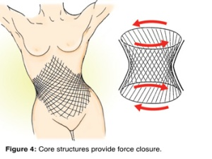 corestructure